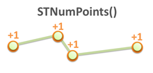 STNumPoints() sql geography
