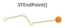 STEndPoint() description sql geography
