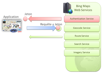 Bing Maps Web Services Authentification authentication system