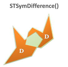 STSymDifference() sql server geography