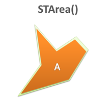 STArea() sql geography