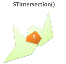 STIntersection() sql geography precision et description