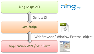 API Bing Maps AJAX V7 control WebBrowser control in WPF application
