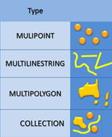 Multi geometrie (MultiPoint, MultiLine, MultiPolygon, Collection) au sein de SQL Server