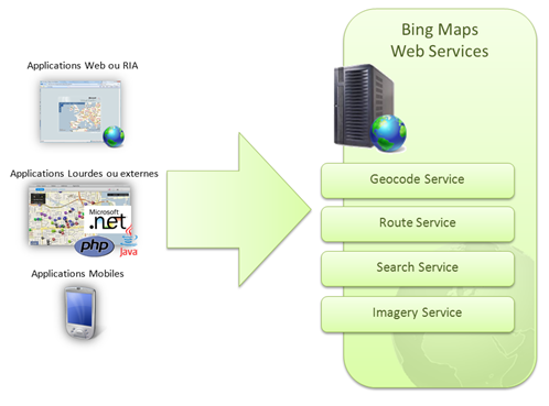 Bing Maps Web Services introduction et presentation