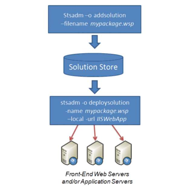 Magasin de solutions SharePoint